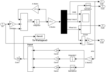 Fuzzy Self Tuning of PID Controller for Active Suspension