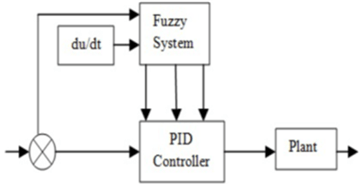 Figures index : Fuzzy Self Tuning of PID Controller for