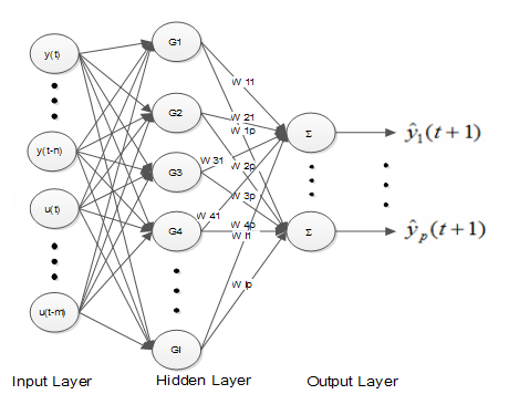 Figure 1. Architecture of Radial Basis Function Neural