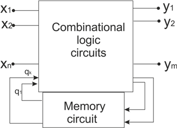 Figures index : Logical Circuits and Their Applications