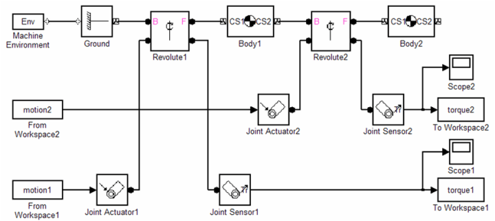 Figure 5. Block diagram of the mechanical system in