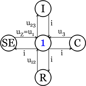 The Block Diagram and Equations of State of the Bond Graph