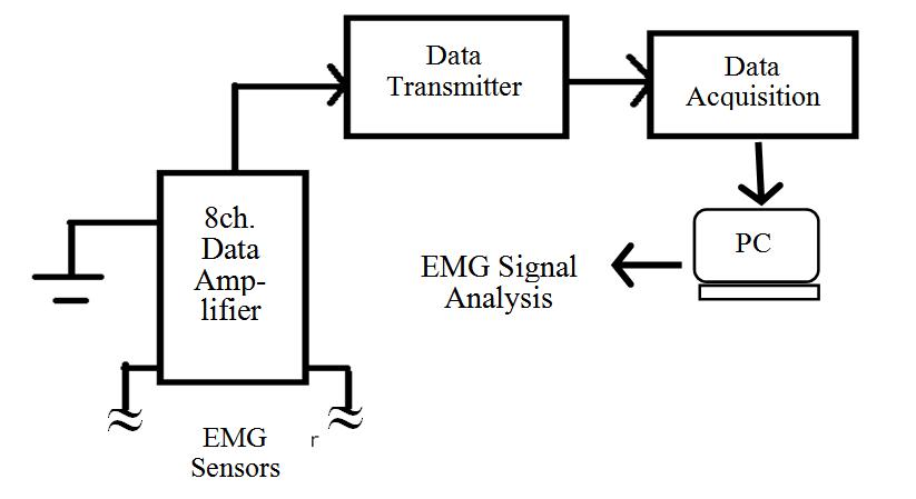 Figure 2. Block diagram of Experimental apparatus and