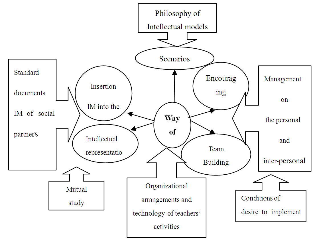 Way of Life of the Educational Organization: Intellectual