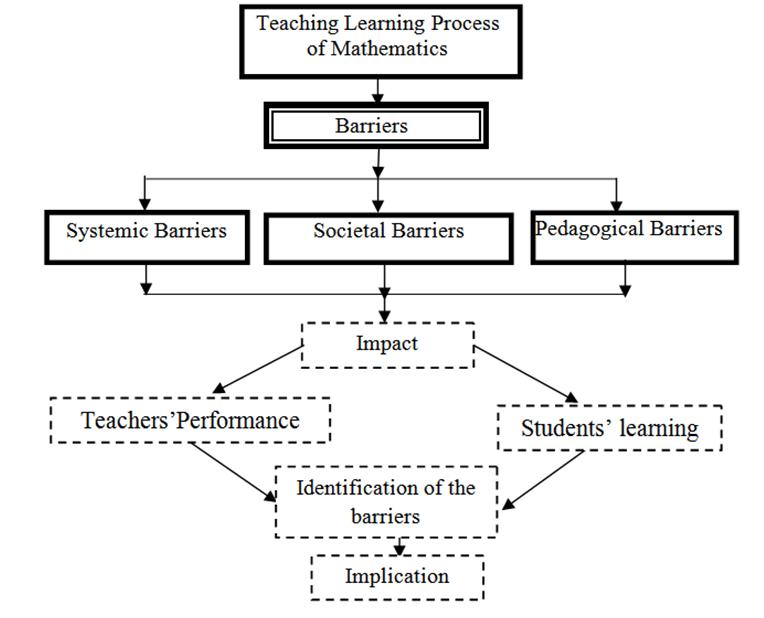 Figure 1 Conceptual Framework Source Author 2011