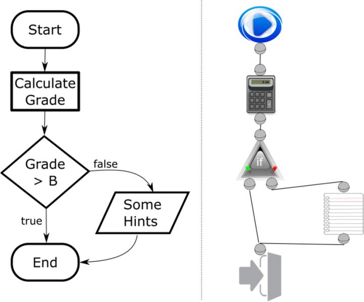 Figure 3. Flow Chart (ISO 5807) vs. Program in ESF Edit