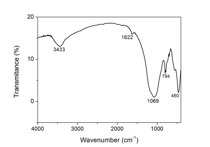 Figure 6. FTIR spectra of cyclone fly ash : Utilization of