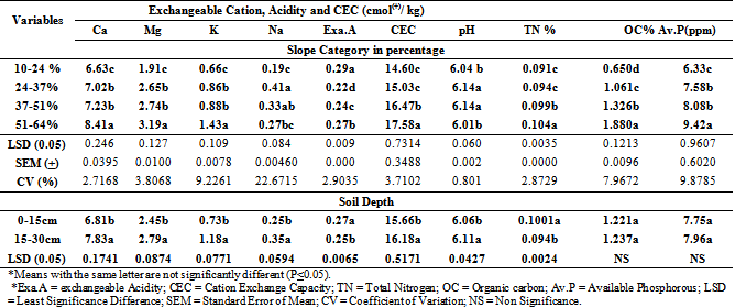 Effect of Slope Position on Soil Physico-Chemical