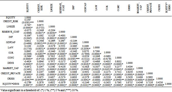Determinants of Tunisian Banks Profitability