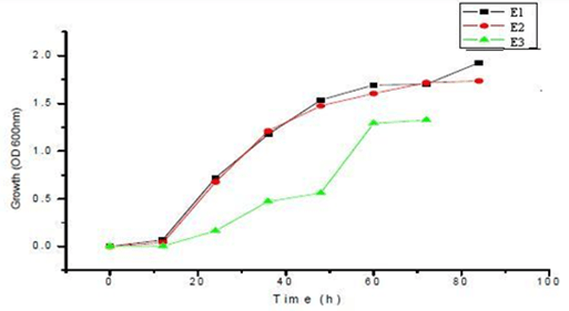 Microbial Degradation of Reactive Red 195 by Three