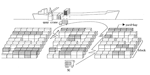 Figure 1. An overview of a container terminal : Six Sigma