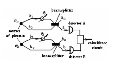 Figure 2. Diagram of a four-mode intensity interferometer