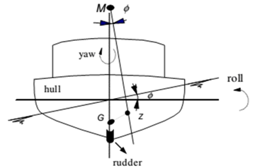 Figures index : Control of Roll Motion of Fishing Vessel