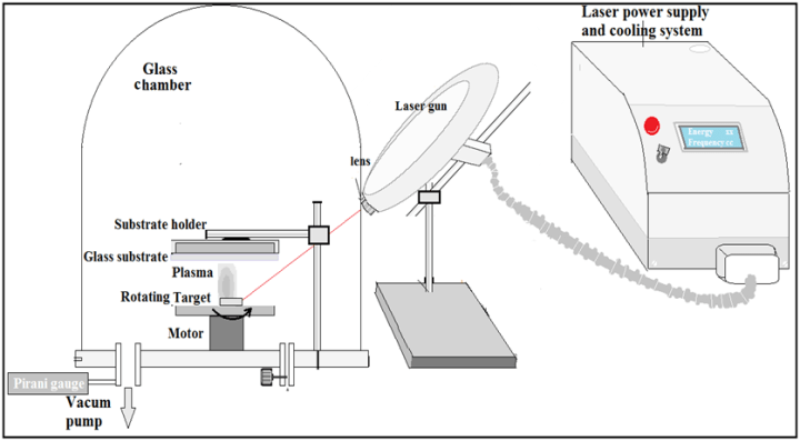 Figure 1. Schematic for pulse laser deposition