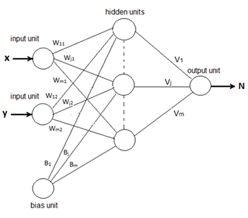 Figures index : Artificial Neural Network for Solving