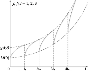 Figures index : On Instability of Steady–State Three