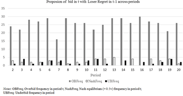 The Effect of Information Feedback on Bidding Behavior