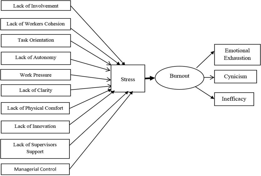 Figure 1. The Mediation relationship : Egyptian Teachers