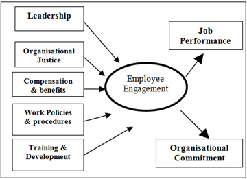 statistical analysis graphs and diagrams table lamp wiring diagram the impact of employee engagement on job performance organisational commitment in ...