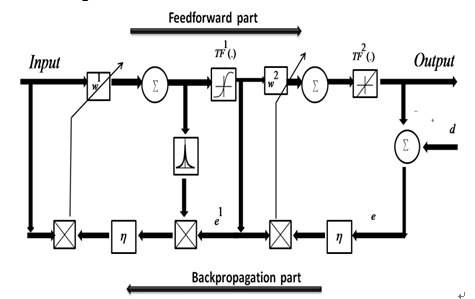 A New Iris Detection Method based on Cascaded Neural Network
