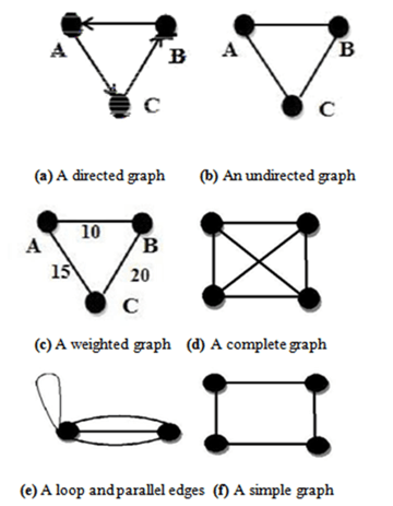 Graph Theory in an Object Oriented Approach