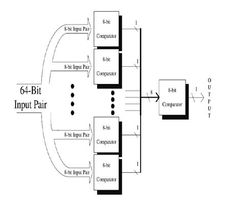 A Novel Dedicated Low Power 64 Bit Digital Comparator