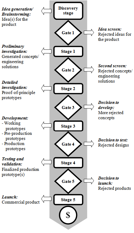 TRIZ-assisted Stage-Gate Process for Developing New Products