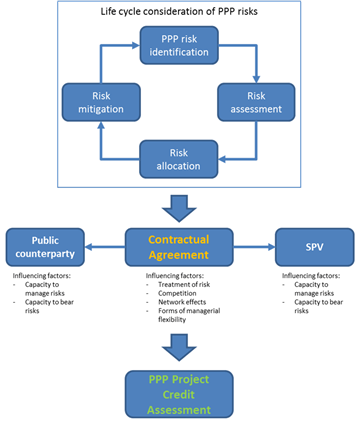 A Conceptual Framework For Transport Infrastructure PPP