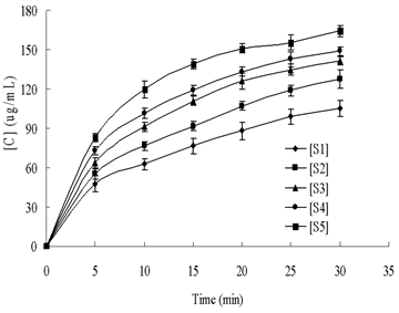Effect of Ultrasound on the Hydrolytic Reaction of AS1.398