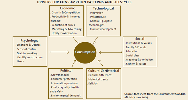 Cardiovascular Disease Diagram Food System Sustainability And Food Security Connecting