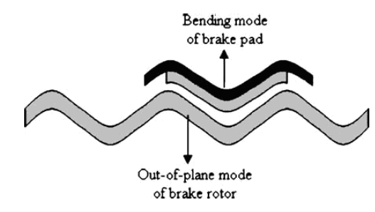 A Review of Automotive Brake Squeal Mechanisms