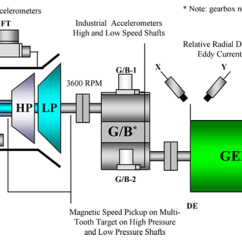 Mechanical Wave Diagram Ge Oven Wiring Diagrams Vibration Analysis Of Gas Turbine Siemens 162mw- V94.2 Related To Iran Power Plant Industry In ...