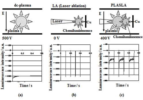 Time Resolved Luminescence Spectroscopic Analysis in