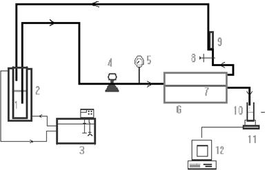 Synthesis Polysulfone-Acetylethanol Ultrafiltration