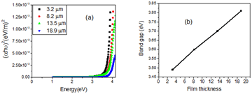 Optical and Electrical Properties Dependence on Thickness