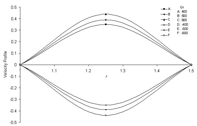 Finite Element Galerkin's Approach for Viscous