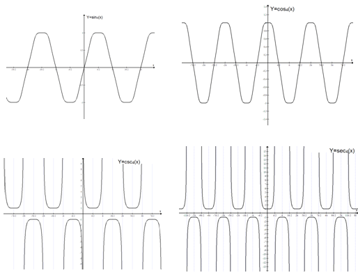 Figure 6.The graph of g-trigonometric functions when m=4
