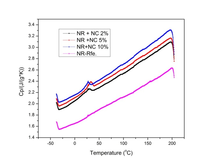 Figures index : Variations in Specific Heat and