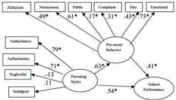 Relationship among Parenting Styles, Prosocial Behavior