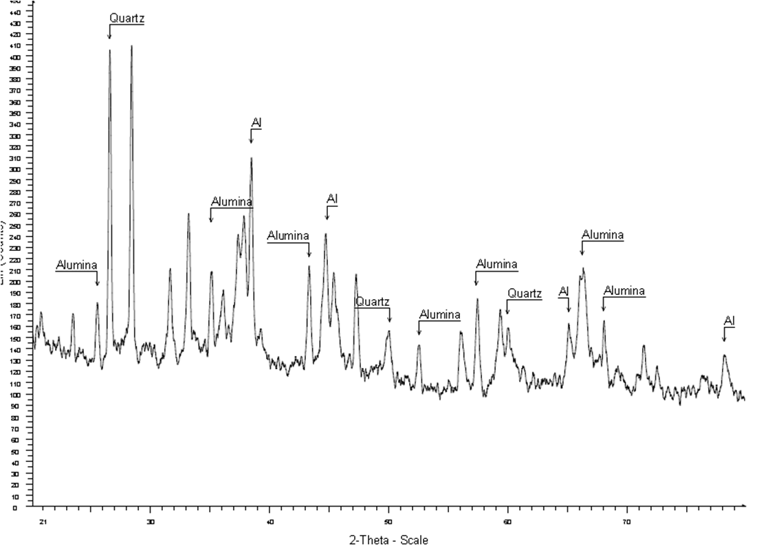 Kinetics of Recovery of Alumina from Aluminium Casting
