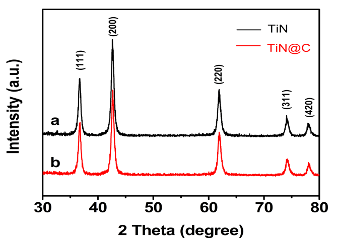 Synthesis of TiN@C Nanocomposites for Enhanced