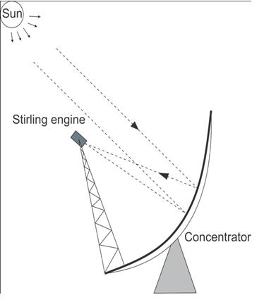Figures index : Optimization of Power Solar Dish-Stirling