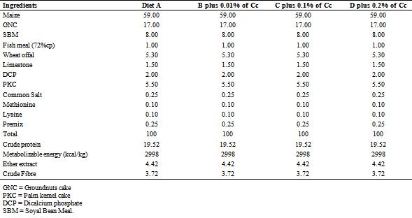 Figures index : Serum Biochemistry and Sensory Evaluation
