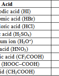 Table ka and pka values of some common acids  also where is the border line between strong weak rh pubsiepub