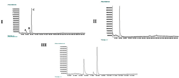 Spectroscopic and Electrochemical Investigations of N