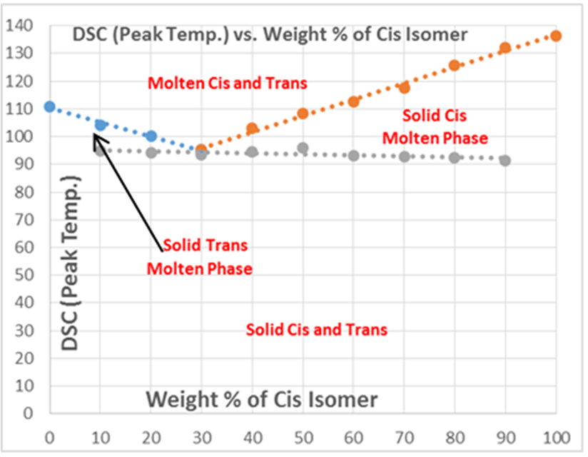ethylene phase diagram mercury outboard qld figure 4 for the binary system of cis and trans isomer 1 2 dibenzoyl shows both liquidus solidus lines