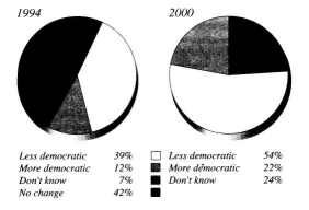 Do you think this country is getting more or less democratic?