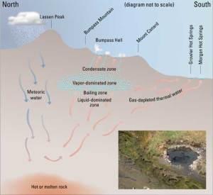 """""""Hot Water"""" in Lassen Volcanic National Park— Fumaroles"""