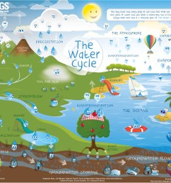 water cycle downloadable poster [ 1450 x 1037 Pixel ]