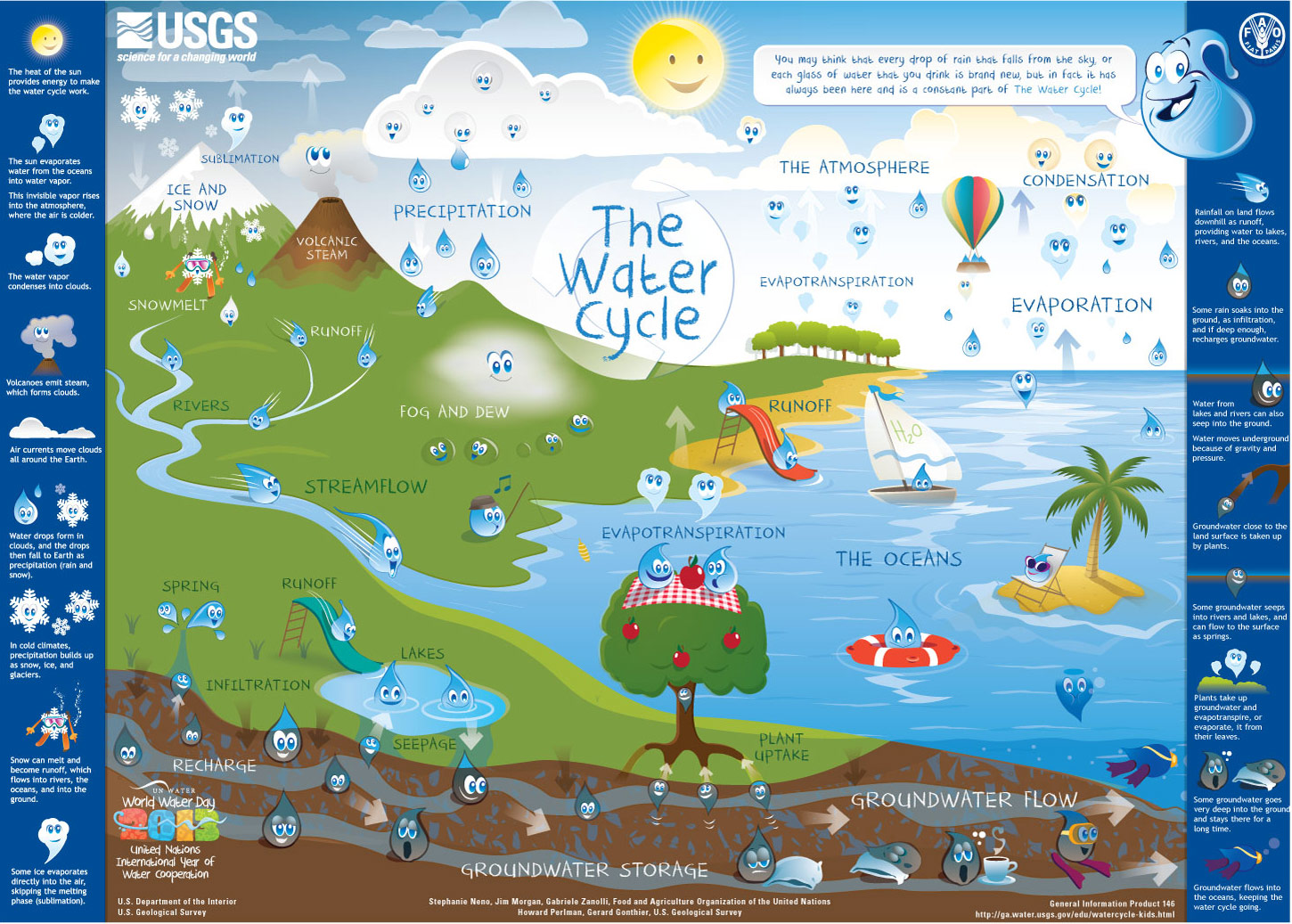 hight resolution of water cycle downloadable poster